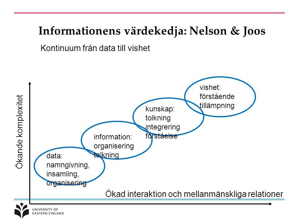 Informationens värdekedja: Nelson & Joos Kontinuum från data till vishet Ökande komplexitet Ökad interaktion och mellanmänskliga relationer data: namngivning, insamling, organisering information: organisering tolkning kunskap: tolkning integrering förståelse vishet: förstående tillämpning