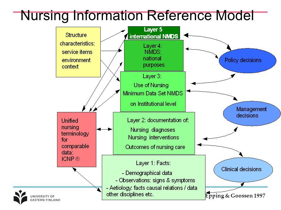 Nursing Information Reference Model Epping & Goossen 1997