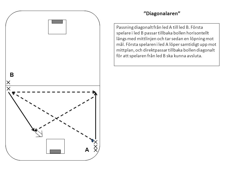 """""""Diagonalaren"""" Passning diagonalt från led A till led B. Första spelare i led B passar tillbaka bollen horisontellt längs med mittlinjen och tar sedan"""