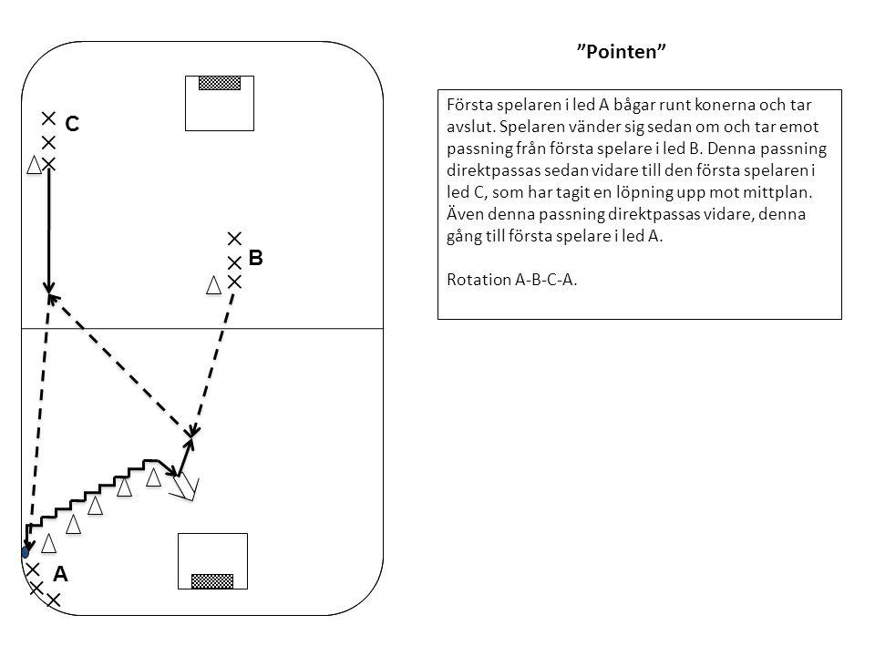 """""""Pointen"""" Första spelaren i led A bågar runt konerna och tar avslut. Spelaren vänder sig sedan om och tar emot passning från första spelare i led B. D"""