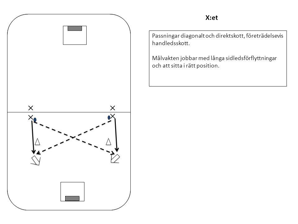 X:et Passningar diagonalt och direktskott, företrädelsevis handledsskott. Målvakten jobbar med långa sidledsförflyttningar och att sitta i rätt positi