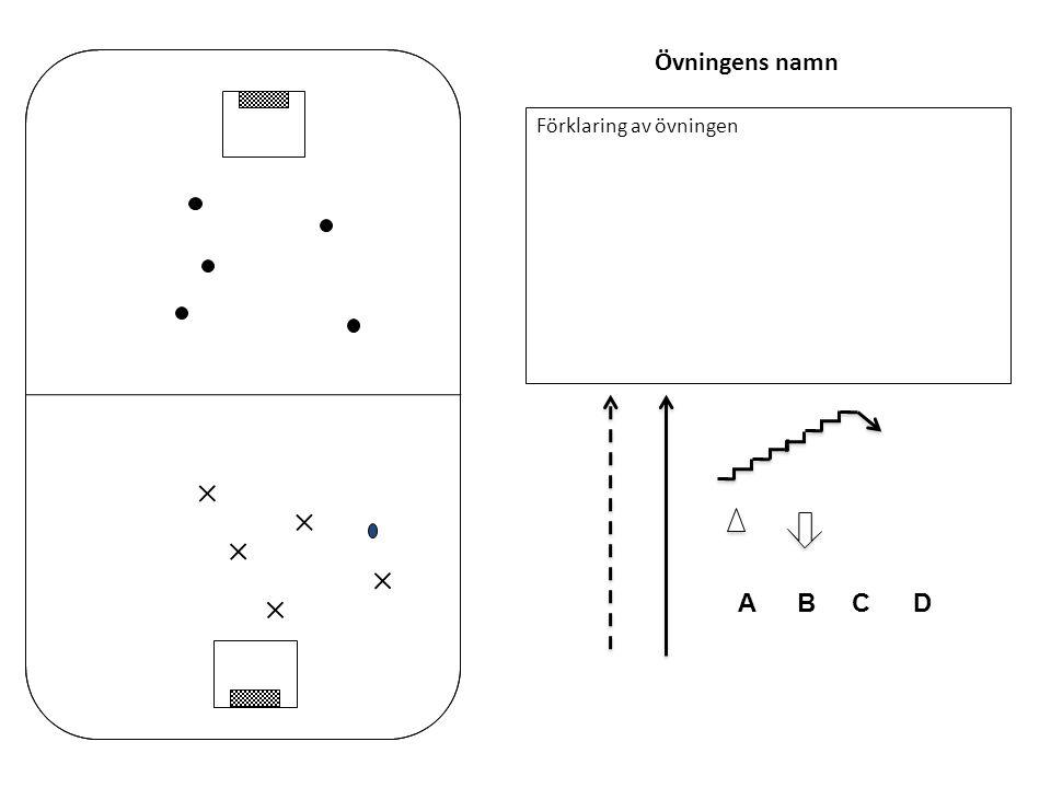 Övningens namn Förklaring av övningen ΑCDB