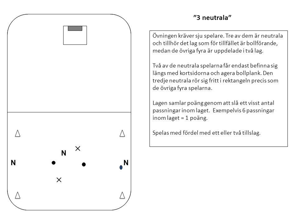 """""""3 neutrala"""" Övningen kräver sju spelare. Tre av dem är neutrala och tillhör det lag som för tillfället är bollförande, medan de övriga fyra är uppdel"""
