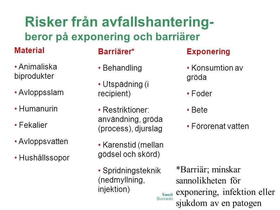 Swedish University of Agricultural Sciences Biomedical Sciences and Veterinary Public Health Risker från avfallshantering- beror på exponering och bar