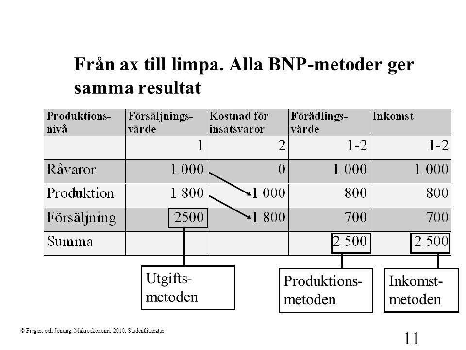 © Fregert och Jonung, Makroekonomi, 2010, Studentlitteratur 11 Från ax till limpa. Alla BNP-metoder ger samma resultat Utgifts- metoden Produktions- m