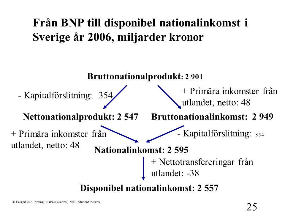 © Fregert och Jonung, Makroekonomi, 2010, Studentlitteratur 25 Från BNP till disponibel nationalinkomst i Sverige år 2006, miljarder kronor Bruttonati