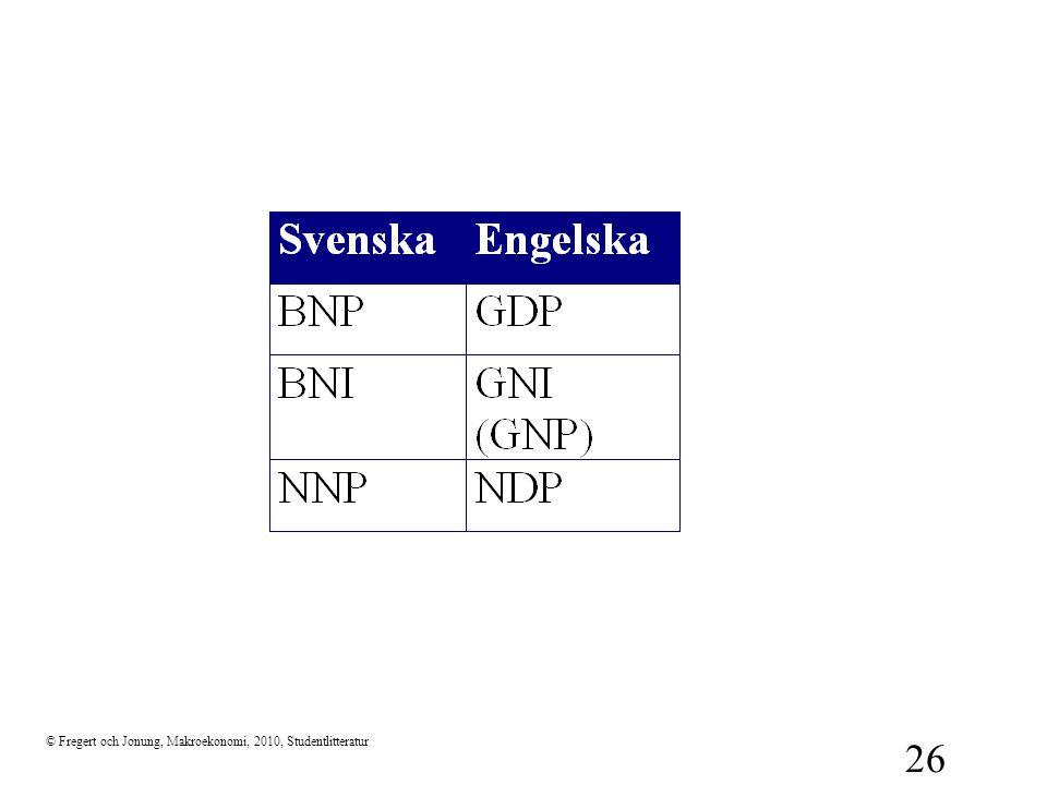© Fregert och Jonung, Makroekonomi, 2010, Studentlitteratur 26