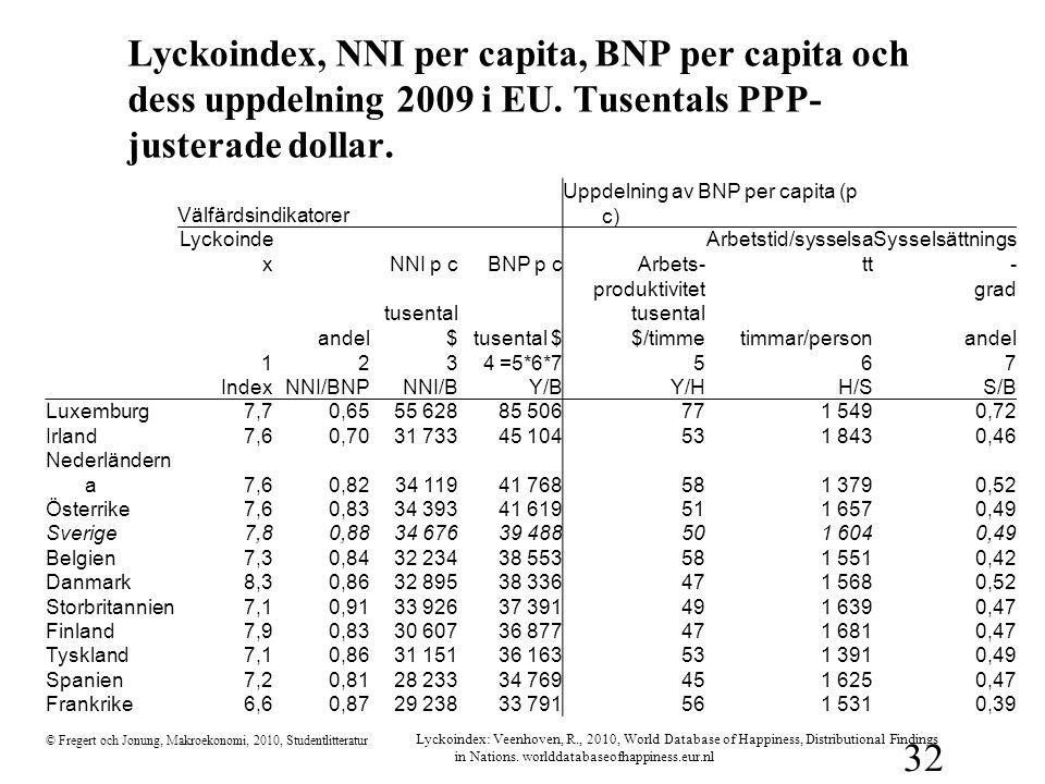 © Fregert och Jonung, Makroekonomi, 2010, Studentlitteratur 32 Lyckoindex, NNI per capita, BNP per capita och dess uppdelning 2009 i EU. Tusentals PPP