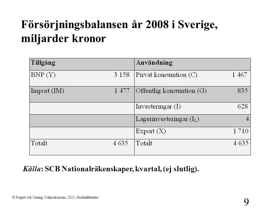 © Fregert och Jonung, Makroekonomi, 2010, Studentlitteratur 9 Försörjningsbalansen år 2008 i Sverige, miljarder kronor Källa: SCB Nationalräkenskaper,