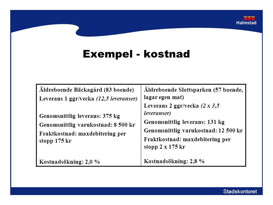 Stadskontoret Exempel - kostnad Äldreboende Bäckagård (83 boende) Leverans 1 ggr/vecka (12,5 leveranser) Genomsnittlig leverans: 375 kg Genomsnittlig