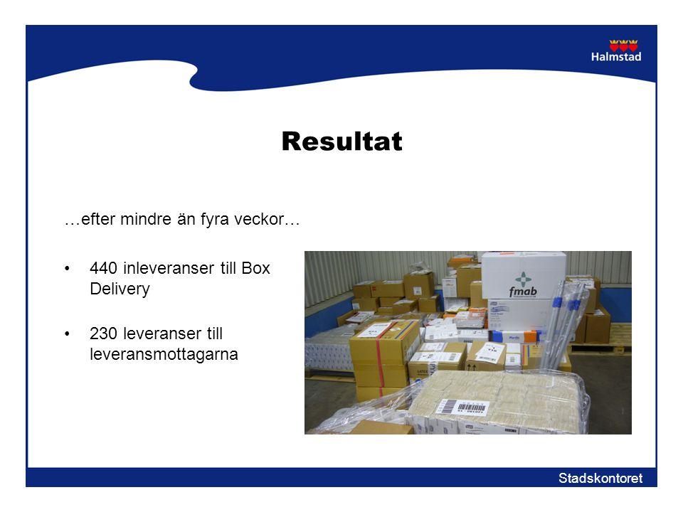 Stadskontoret Resultat …efter mindre än fyra veckor… •440 inleveranser till Box Delivery •230 leveranser till leveransmottagarna