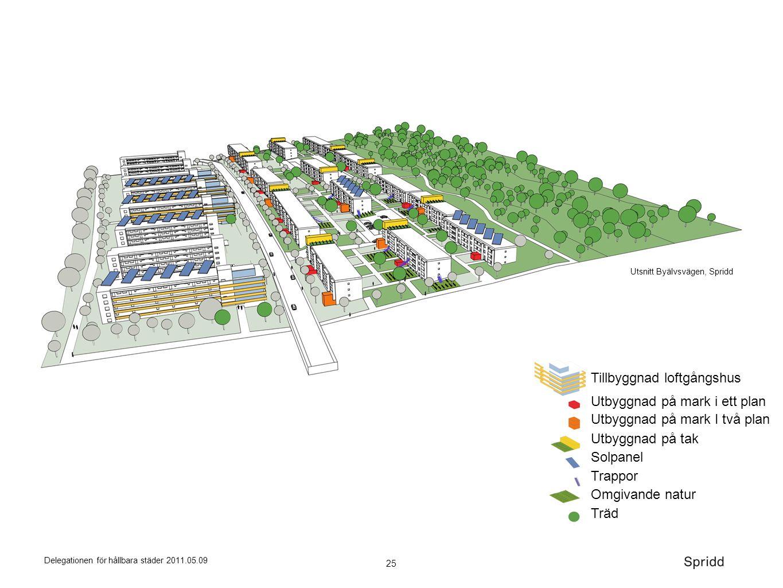 25 Delegationen för hållbara städer 2011.05.09 Solpanel Trappor Utbyggnad på mark I två plan Träd Utbyggnad på mark i ett plan Omgivande natur Tillbyg