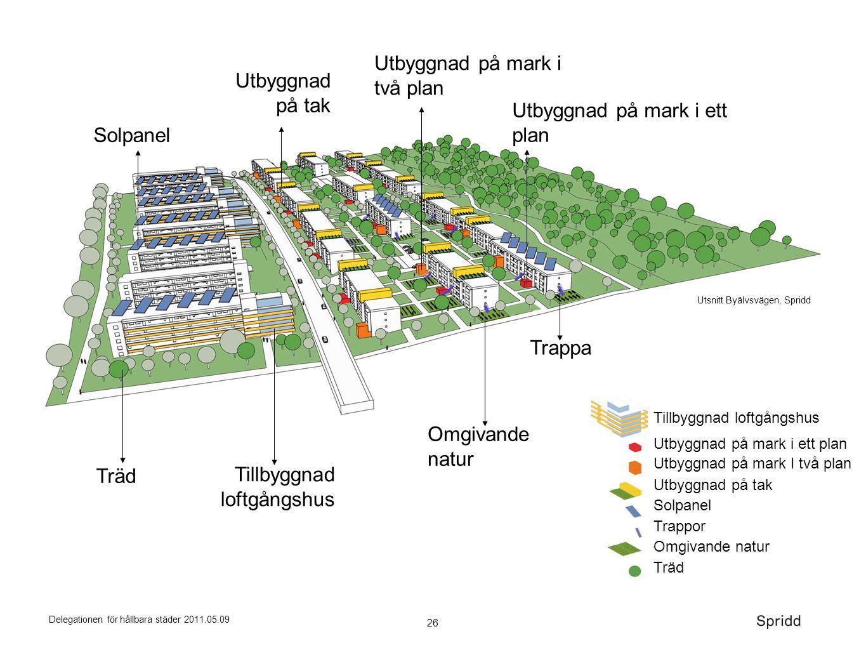 26 Delegationen för hållbara städer 2011.05.09 Utbyggnad på tak Utbyggnad på mark i två plan Utbyggnad på mark i ett plan Solpanel Omgivande natur Til