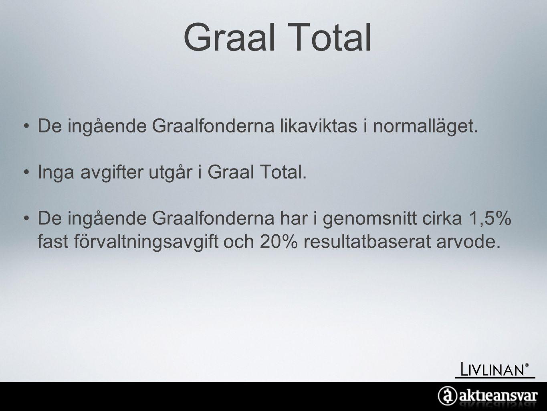 Graal Total •De ingående Graalfonderna likaviktas i normalläget.