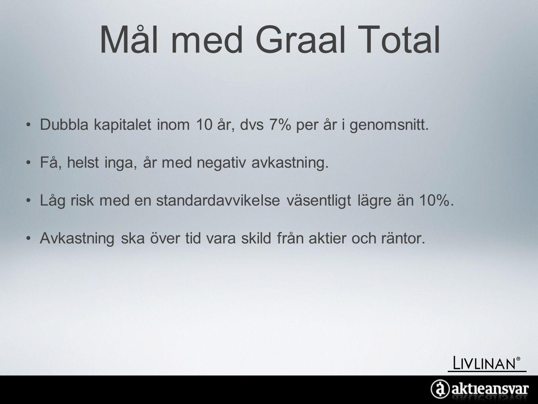 Mål med Graal Total •Dubbla kapitalet inom 10 år, dvs 7% per år i genomsnitt.