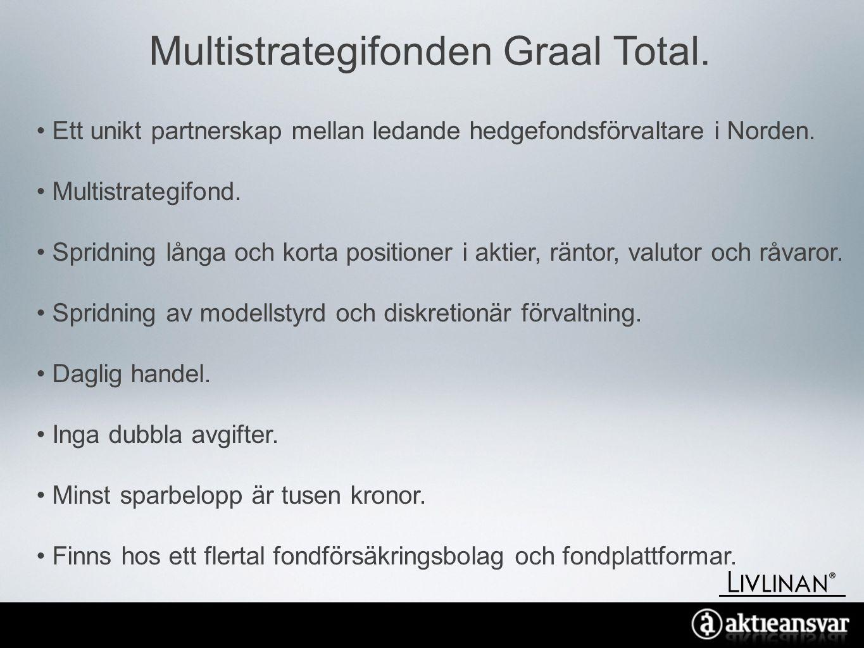 Multistrategifonden Graal Total.