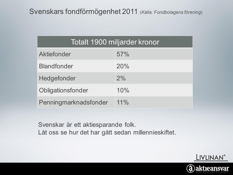 Svenskars fondförmögenhet 2011 (Källa: Fondbolagens förening) Totalt 1900 miljarder kronor Aktiefonder57% Blandfonder20% Hedgefonder2% Obligationsfonder10% Penningmarknadsfonder11% Svenskar är ett aktiesparande folk.