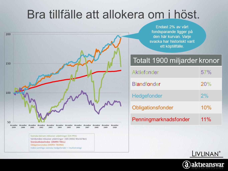 Bakgrund och fakta Aktie-Ansvar.•Ett av Sveriges äldsta fondbolag.