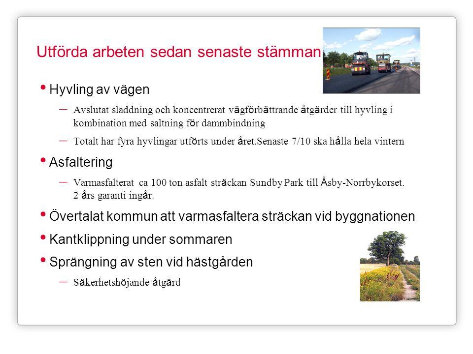 Utförda arbeten sedan senaste stämman • Hyvling av vägen – Avslutat sladdning och koncentrerat v ä gf ö rb ä ttrande å tg ä rder till hyvling i kombination med saltning f ö r dammbindning – Totalt har fyra hyvlingar utf ö rts under å ret.Senaste 7/10 ska h å lla hela vintern • Asfaltering – Varmasfalterat ca 100 ton asfalt str ä ckan Sundby Park till Å sby-Norrbykorset.