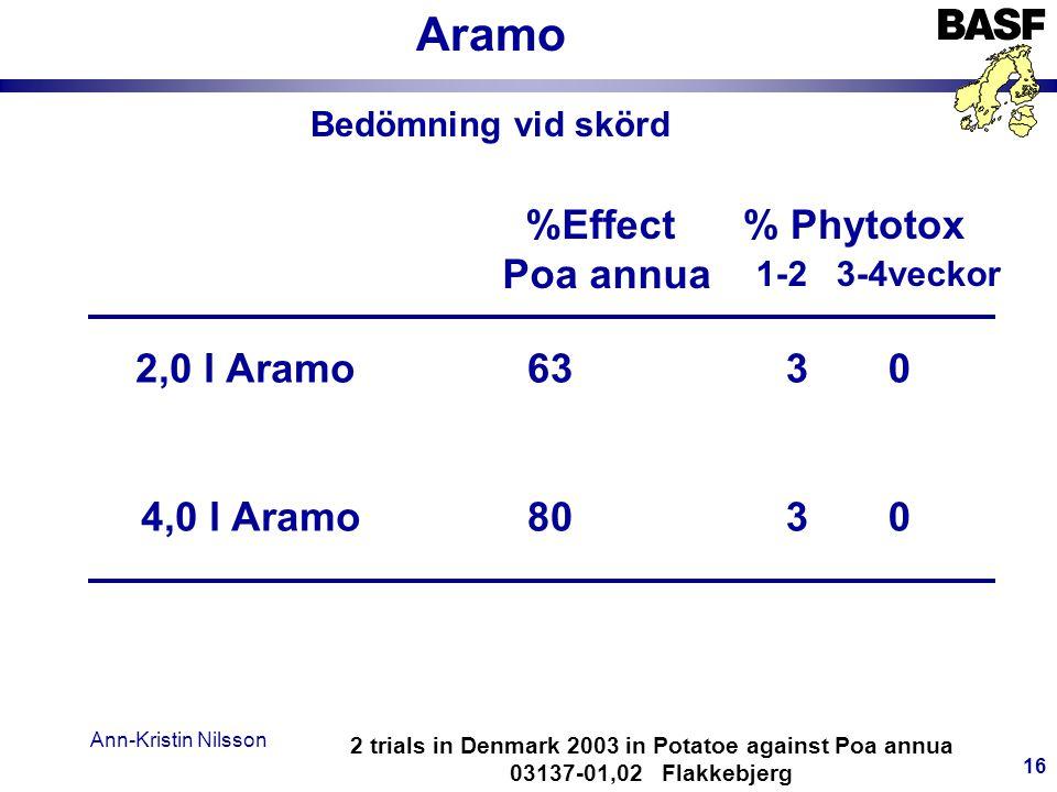 Ann-Kristin Nilsson 16 2 trials in Denmark 2003 in Potatoe against Poa annua 03137-01,02 Flakkebjerg %Effect Poa annua 2,0 l Aramo 4,0 l Aramo 63 80 3 0 Bedömning vid skörd % Phytotox 1-2 3-4veckor Aramo