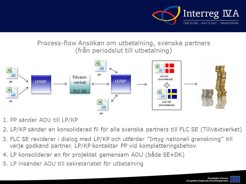 Europeiska Unionen Europeiska Regionala Utvecklingsfonden LP/KP LP/KP LP/KP LP/KP Process-flow Ansökan om utbetalning, svenska partners (från periodslut till utbetalning) 1.