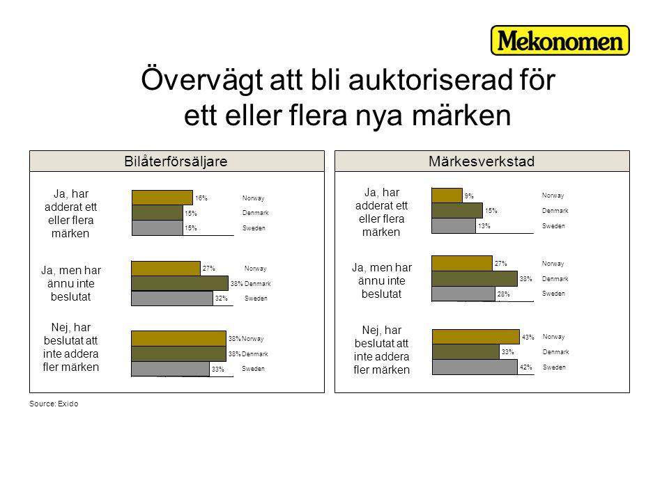 Övervägt att bli auktoriserad för ett eller flera nya märken Bilåterförsäljare Märkesverkstad Ja, har adderat ett eller flera märken Ja, men har ännu inte beslutat Nej, har beslutat att inte addera fler märken Ja, har adderat ett eller flera märken Ja, men har ännu inte beslutat Nej, har beslutat att inte addera fler märken Source: Exido 15% 16% Sweden Denmark Norway 32% 38% 27% Sweden Denmark Norway 33% 38% Sweden Denmark Norway 13% 15% 9% Sweden Denmark Norway 28% 38% 27% Sweden Denmark Norway 42% 33% 43% Sweden Denmark Norway