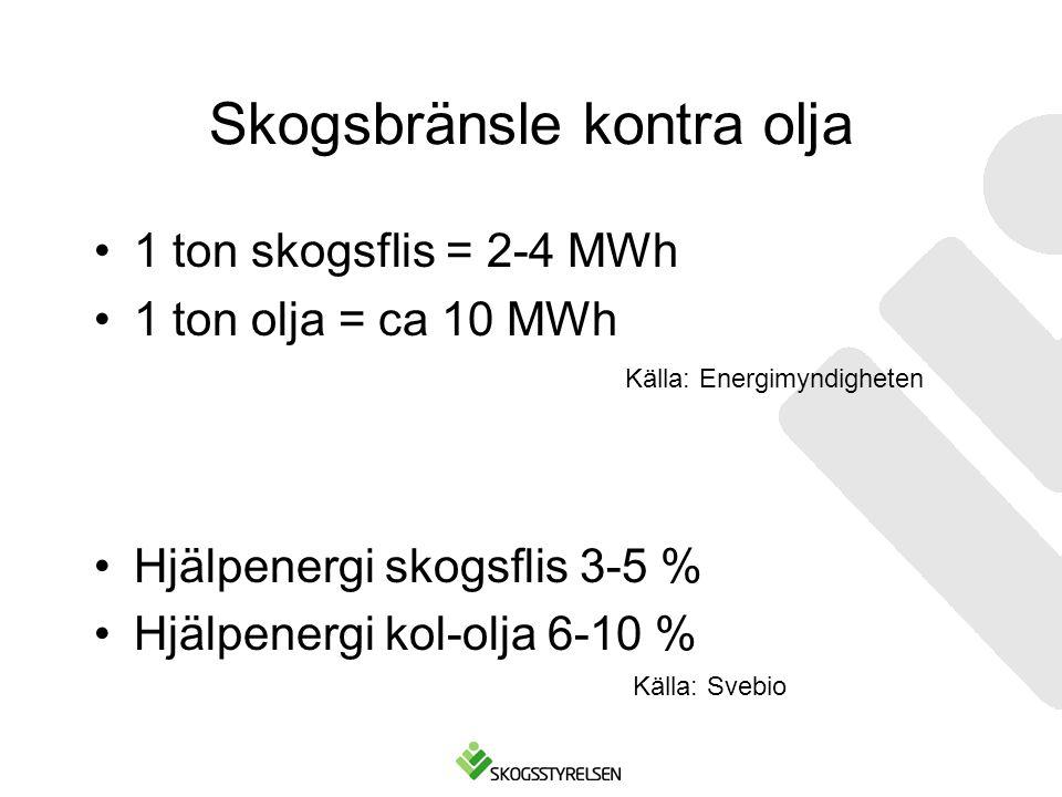 Skogsbränsle kontra olja •1 ton skogsflis = 2-4 MWh •1 ton olja = ca 10 MWh •Hjälpenergi skogsflis 3-5 % •Hjälpenergi kol-olja 6-10 % Källa: Energimyn