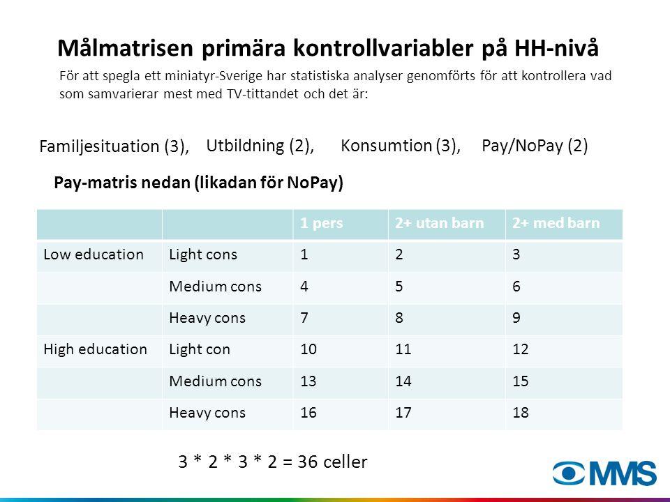 Målmatrisen primära kontrollvariabler på HH-nivå Pay-matris nedan (likadan för NoPay) 3 * 2 * 3 * 2 = 36 celler Familjesituation (3), 1 pers2+ utan barn2+ med barn Low educationLight cons123 Medium cons456 Heavy cons789 High educationLight con101112 Medium cons131415 Heavy cons161718 Pay/NoPay (2)Utbildning (2),Konsumtion (3), För att spegla ett miniatyr-Sverige har statistiska analyser genomförts för att kontrollera vad som samvarierar mest med TV-tittandet och det är: