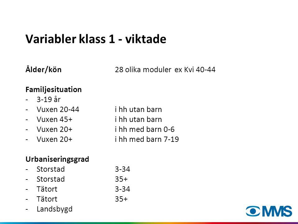 Variabler klass 1 - viktade Ålder/kön28 olika modulerex Kvi 40-44 Familjesituation -3-19 år -Vuxen 20-44 i hh utan barn -Vuxen 45+i hh utan barn -Vuxen 20+i hh med barn 0-6 -Vuxen 20+ i hh med barn 7-19 Urbaniseringsgrad -Storstad 3-34 -Storstad 35+ -Tätort 3-34 -Tätort 35+ -Landsbygd