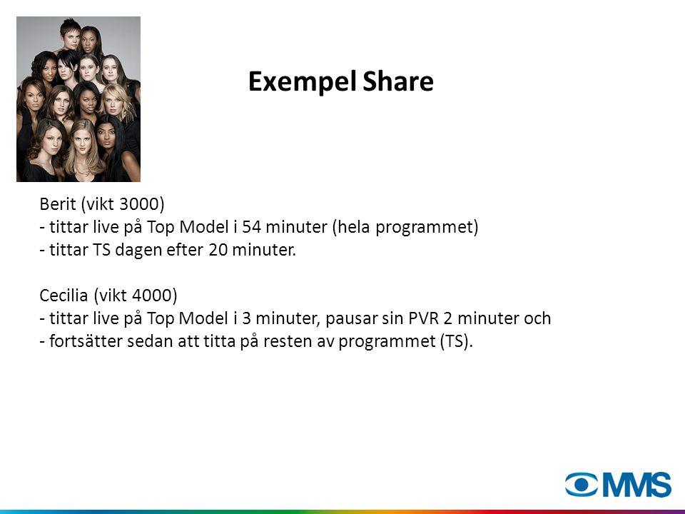 Exempel Share Berit (vikt 3000) - tittar live på Top Model i 54 minuter (hela programmet) - tittar TS dagen efter 20 minuter.