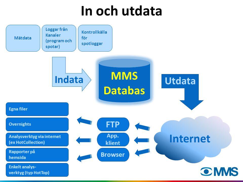 In och utdata MMS Databas Mätdata Loggar från Kanaler (program och spotar) Kontrollkälla för spotloggar Internet Analysverktyg via internet (ex HotCol