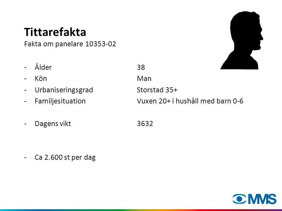 Tittarefakta Fakta om panelare 10353-02 -Ålder38 -KönMan -UrbaniseringsgradStorstad 35+ -FamiljesituationVuxen 20+ i hushåll med barn 0-6 -Dagens vikt3632 -Ca 2.600 st per dag
