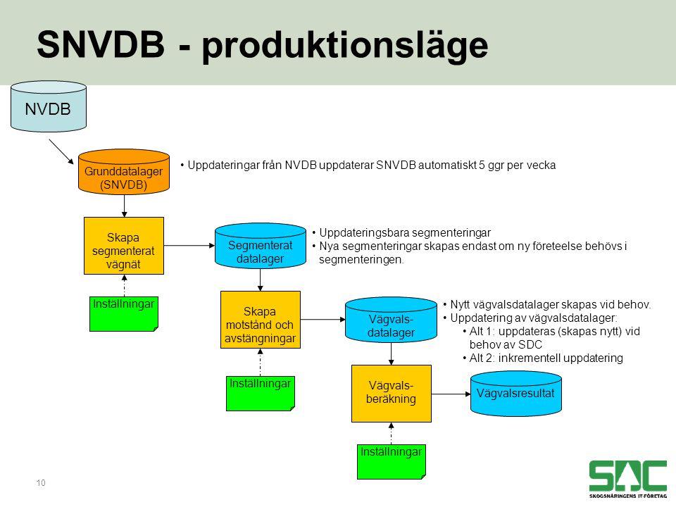 10 SNVDB - produktionsläge Grunddatalager (SNVDB) Segmenterat datalager Skapa segmenterat vägnät Inställningar Skapa motstånd och avstängningar Inställningar Vägvals- datalager Vägvals- beräkning Inställningar Vägvalsresultat •Uppdateringar från NVDB uppdaterar SNVDB automatiskt 5 ggr per vecka •Uppdateringsbara segmenteringar •Nya segmenteringar skapas endast om ny företeelse behövs i segmenteringen.