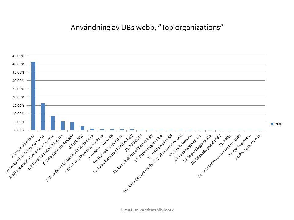 """Användning av UBs webb, """"Top organizations"""" Umeå universitetsbibliotek"""