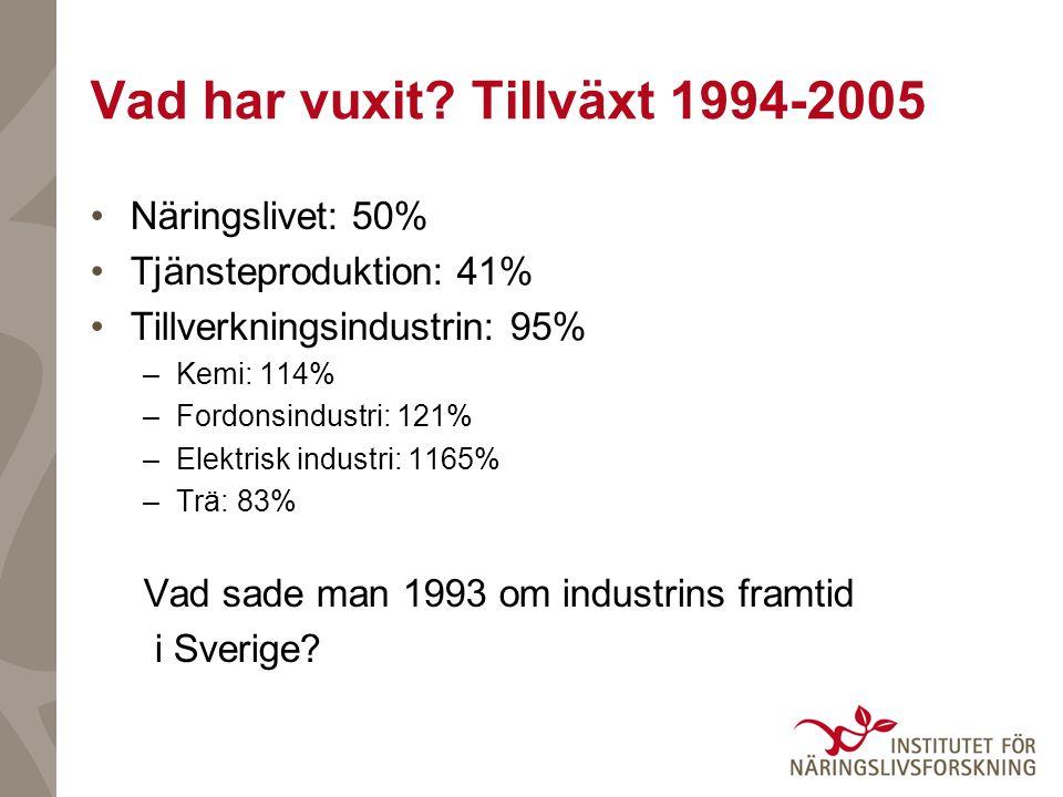 Vad har vuxit? Tillväxt 1994-2005 •Näringslivet: 50% •Tjänsteproduktion: 41% •Tillverkningsindustrin: 95% –Kemi: 114% –Fordonsindustri: 121% –Elektris
