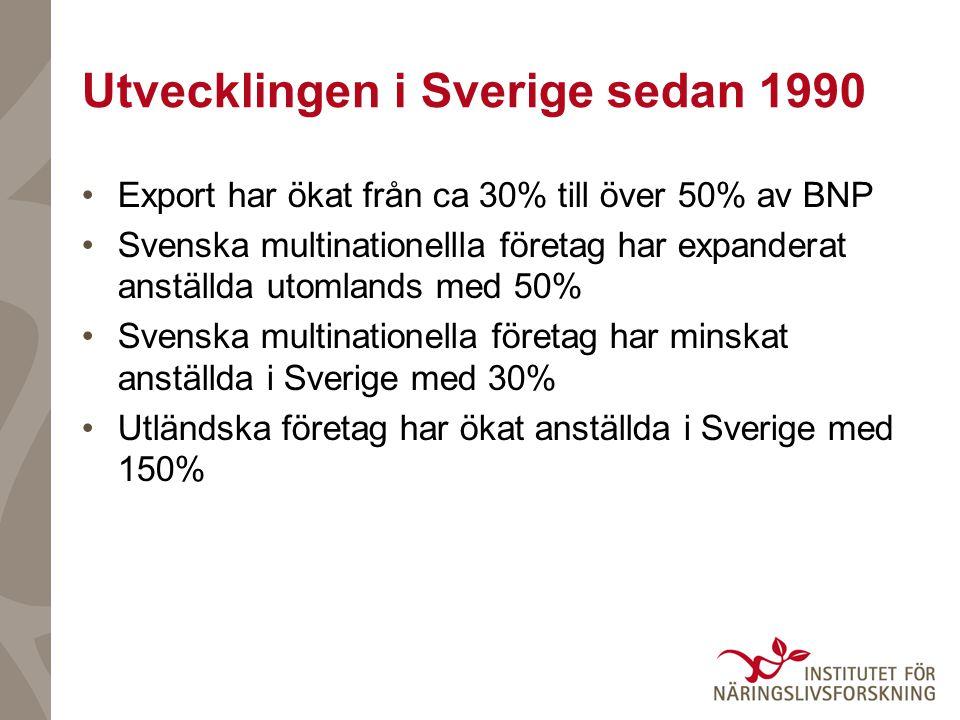 Utvecklingen i Sverige sedan 1990 •Export har ökat från ca 30% till över 50% av BNP •Svenska multinationellla företag har expanderat anställda utomlands med 50% •Svenska multinationella företag har minskat anställda i Sverige med 30% •Utländska företag har ökat anställda i Sverige med 150%