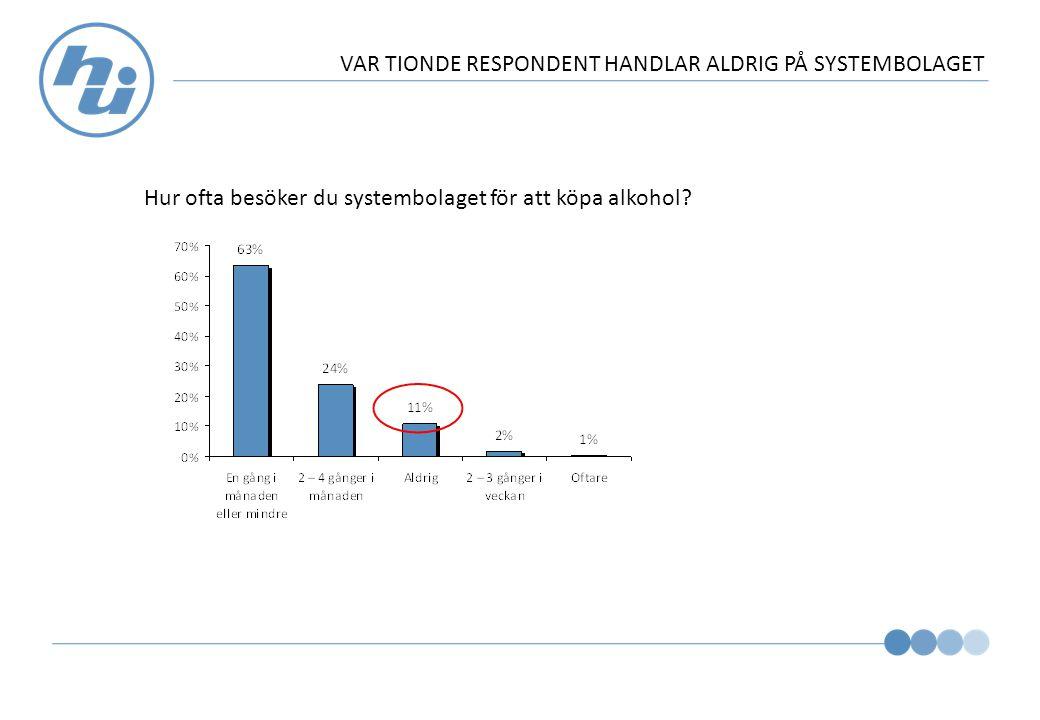 VAR TIONDE RESPONDENT HANDLAR ALDRIG PÅ SYSTEMBOLAGET Hur ofta besöker du systembolaget för att köpa alkohol