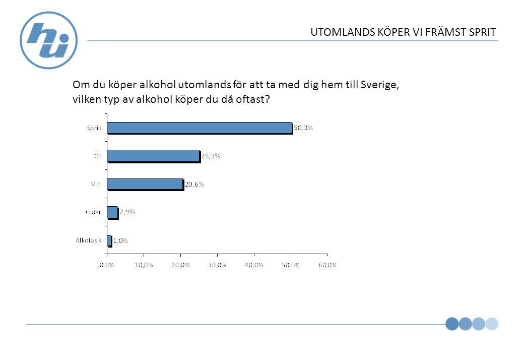 UTOMLANDS KÖPER VI FRÄMST SPRIT Om du köper alkohol utomlands för att ta med dig hem till Sverige, vilken typ av alkohol köper du då oftast