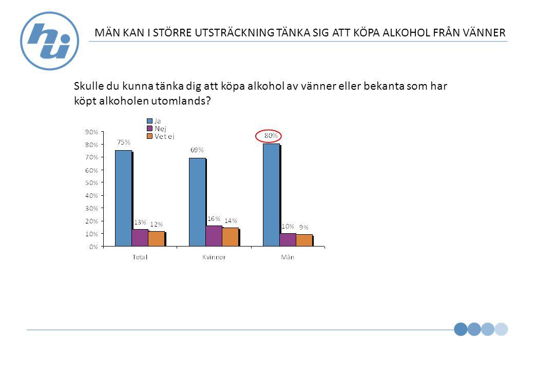 MÄN KAN I STÖRRE UTSTRÄCKNING TÄNKA SIG ATT KÖPA ALKOHOL FRÅN VÄNNER Skulle du kunna tänka dig att köpa alkohol av vänner eller bekanta som har köpt alkoholen utomlands
