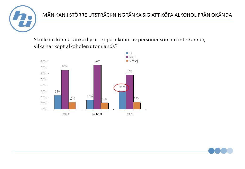 MÄN KAN I STÖRRE UTSTRÄCKNING TÄNKA SIG ATT KÖPA ALKOHOL FRÅN OKÄNDA Skulle du kunna tänka dig att köpa alkohol av personer som du inte känner, vilka har köpt alkoholen utomlands