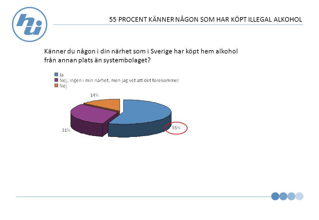 55 PROCENT KÄNNER NÅGON SOM HAR KÖPT ILLEGAL ALKOHOL Känner du någon i din närhet som i Sverige har köpt hem alkohol från annan plats än systembolaget