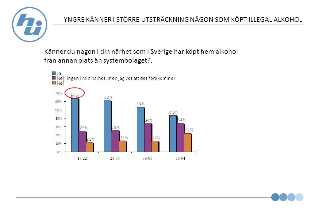 YNGRE KÄNNER I STÖRRE UTSTRÄCKNING NÅGON SOM KÖPT ILLEGAL ALKOHOL Känner du någon i din närhet som i Sverige har köpt hem alkohol från annan plats än systembolaget .