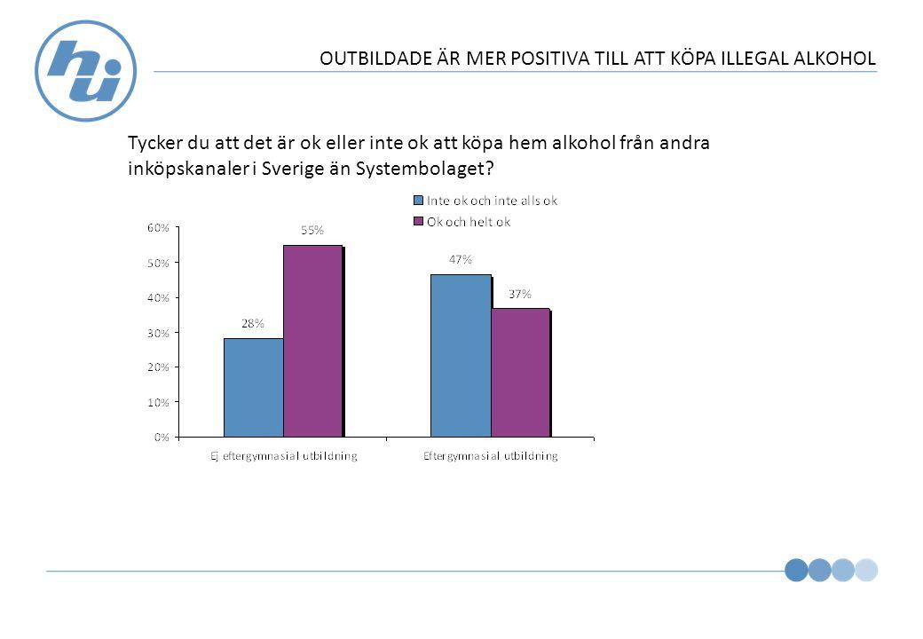 OUTBILDADE ÄR MER POSITIVA TILL ATT KÖPA ILLEGAL ALKOHOL Tycker du att det är ok eller inte ok att köpa hem alkohol från andra inköpskanaler i Sverige än Systembolaget