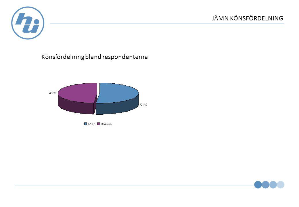RESPONDERNTERNAS ÅLDERSFÖRDELNING Åldersfördelning bland respondenterna