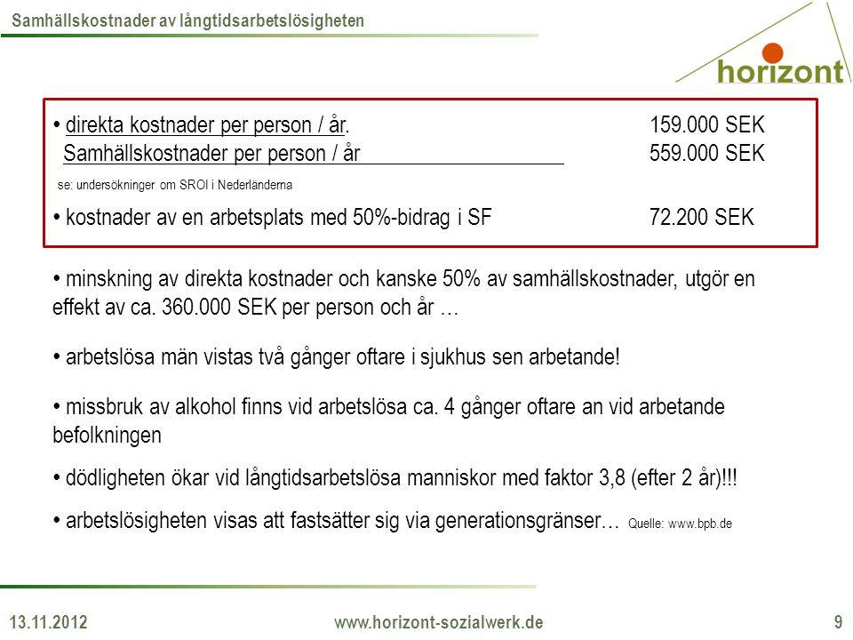 13.11.2012 www.horizont-sozialwerk.de 9 Samhällskostnader av långtidsarbetslösigheten • direkta kostnader per person / år.159.000 SEK Samhällskostnader per person / år559.000 SEK se: undersökninger om SROI i Nederländerna • kostnader av en arbetsplats med 50%-bidrag i SF72.200 SEK • minskning av direkta kostnader och kanske 50% av samhällskostnader, utgör en effekt av ca.