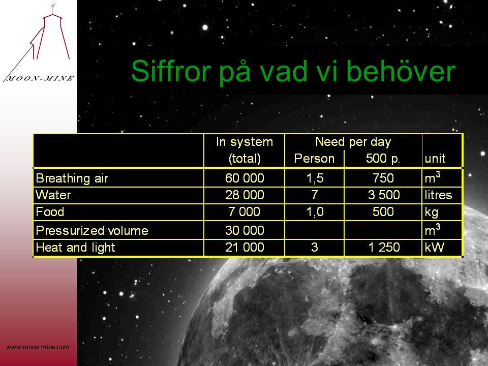 www.moon-mine.com Siffror på vad vi behöver