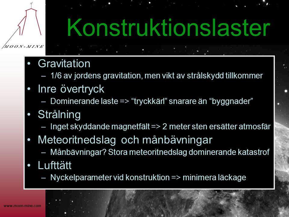 www.moon-mine.com Konstruktionslaster •Gravitation –1/6 av jordens gravitation, men vikt av strålskydd tillkommer •Inre övertryck –Dominerande laste => tryckkärl snarare än byggnader •Strålning –Inget skyddande magnetfält => 2 meter sten ersätter atmosfär •Meteoritnedslag och månbävningar –Månbävningar.