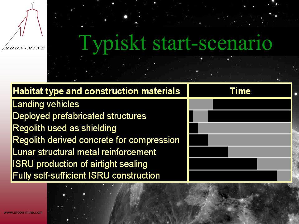 www.moon-mine.com Typiskt start-scenario
