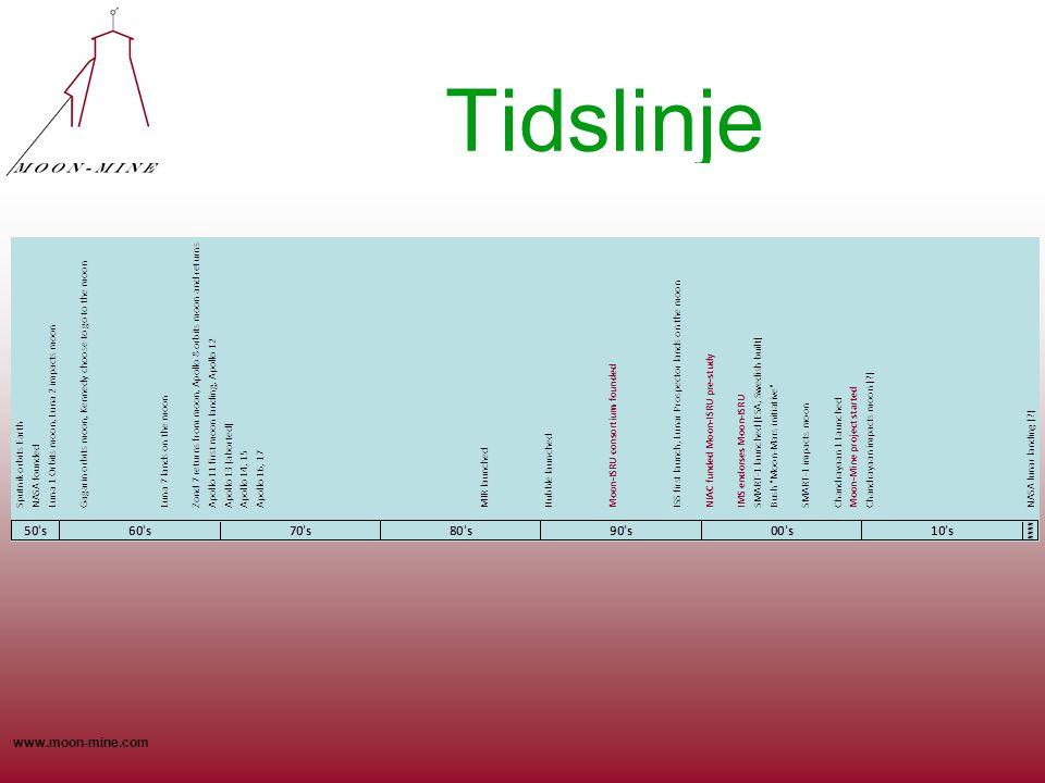 www.moon-mine.com Tidslinje