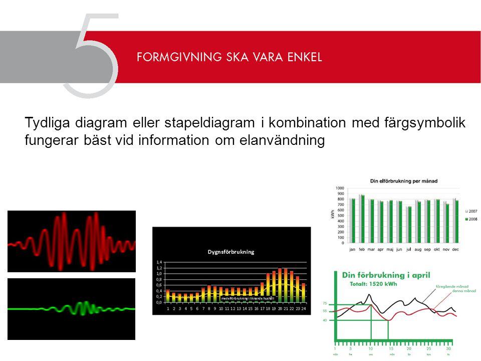 Tydliga diagram eller stapeldiagram i kombination med färgsymbolik fungerar bäst vid information om elanvändning